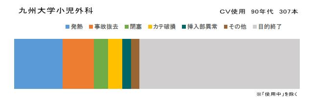 トラブルによるカテーテル抜去の理由 九州大学小児外科