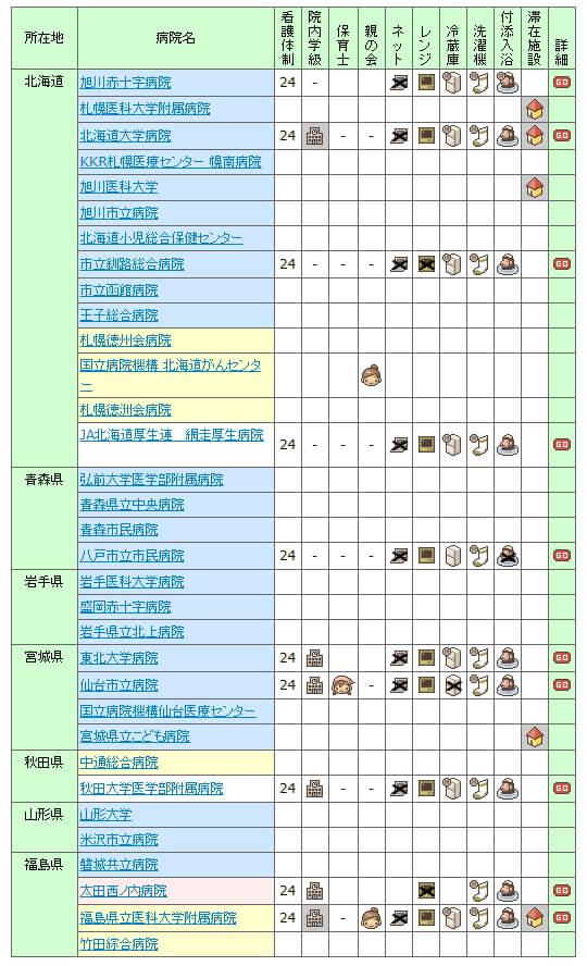 【2007年】全国の小児病棟情報 北海道・東北
