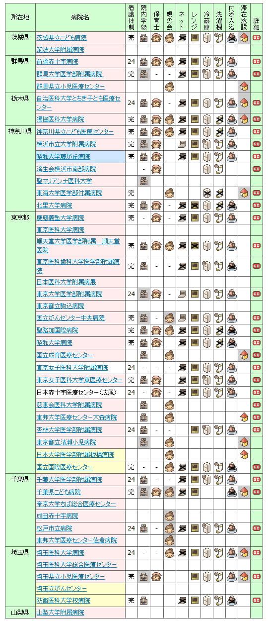 【2007年】全国の小児病棟情報 関東