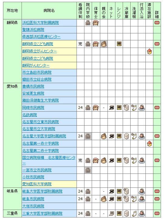 【2007年】全国の小児病棟情報 東海