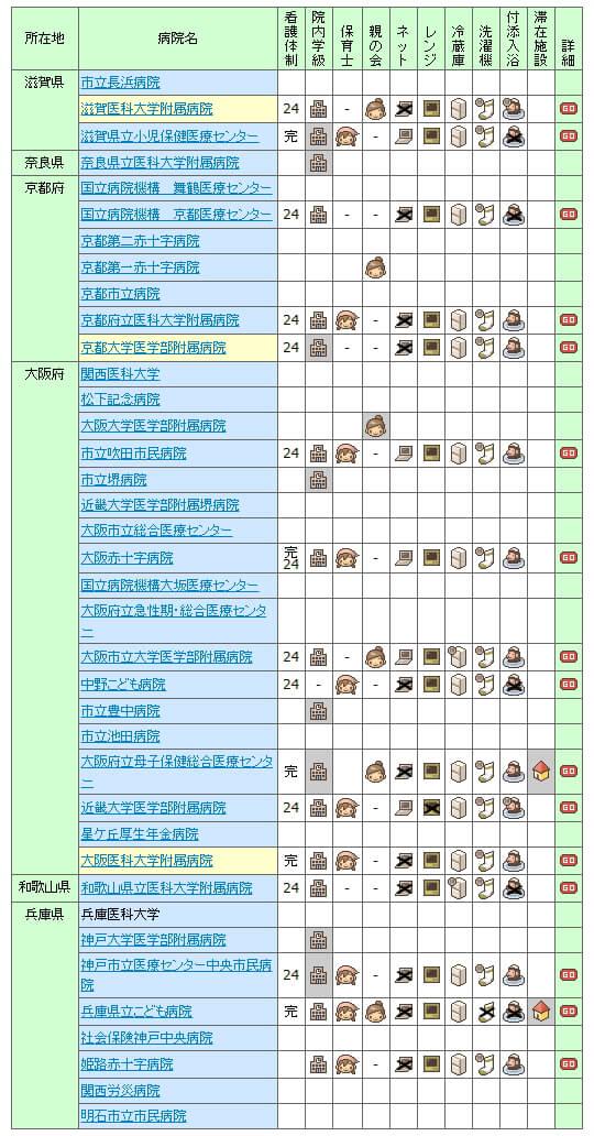 【2007年】全国の小児病棟情報 近畿