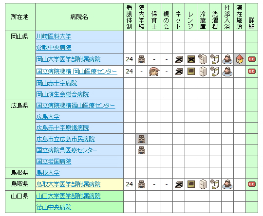 【2007年】全国の小児病棟情報 中国