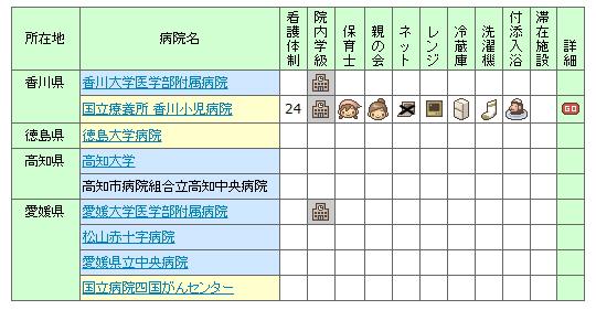 【2007年】全国の小児病棟情報 四国