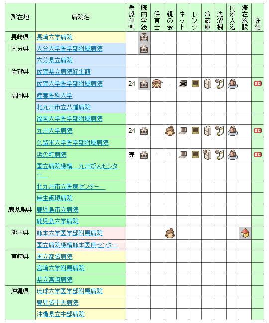 【2007年】全国の小児病棟情報 九州・沖縄