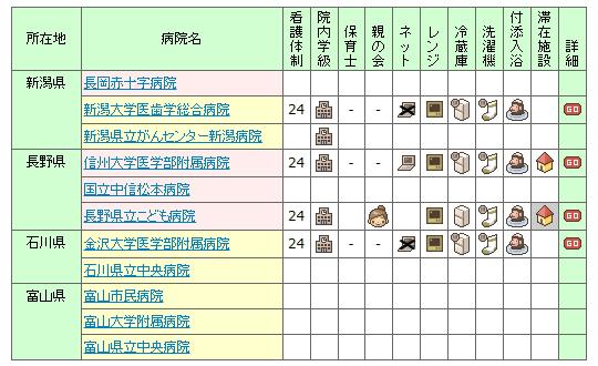 【2007年】全国の小児病棟情報 信越・北陸