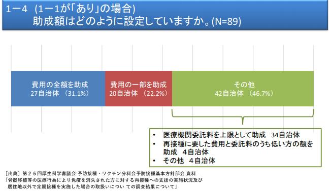 再接種に対する何らかの助成事業を行っている自治体は89(5.2%)