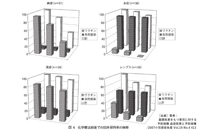 化学療法前後での抗体保持率の推移