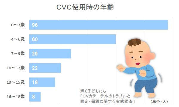 中心静脈カテーテル使用時の年齢:CVカテーテルのトラブルと保護カバーのアンケート CV CVC IVH