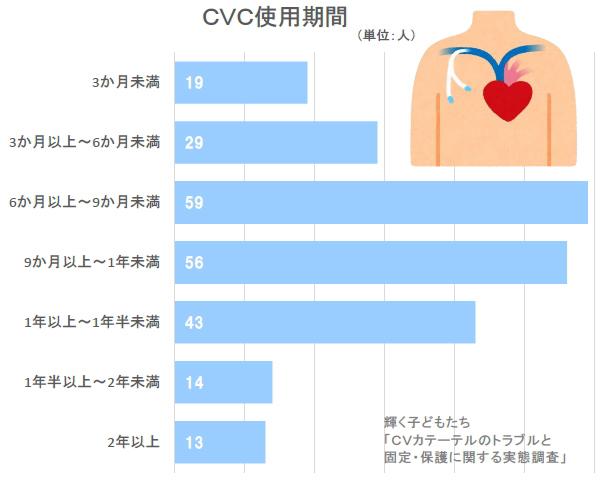 中心静脈カテーテル使用期間 CVC CV IVH
