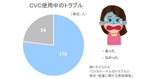 中心静脈カテーテル CVカテーテル使用中のトラブルの有無 CVC IVH