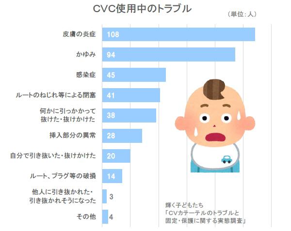 中心静脈カテーテル CVカテーテル使用中に発生したトラブル CVC IVH 皮膚の炎症 かゆみ 感染症 事故抜去 自己抜去
